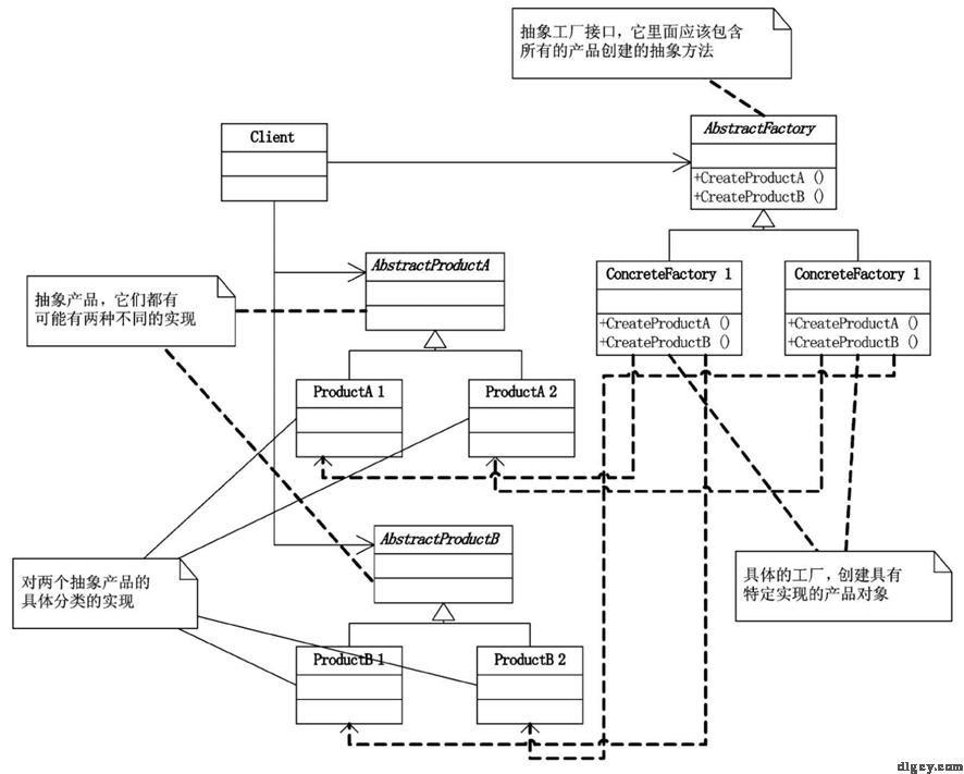 [读书笔记] 《大话设计模式》插图12