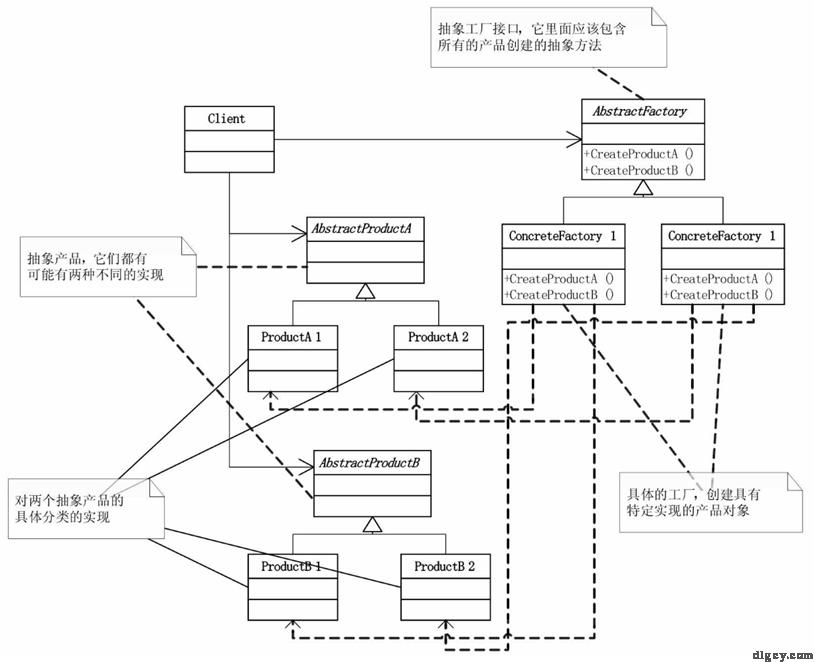 [读书笔记] 《大话设计模式》插图34