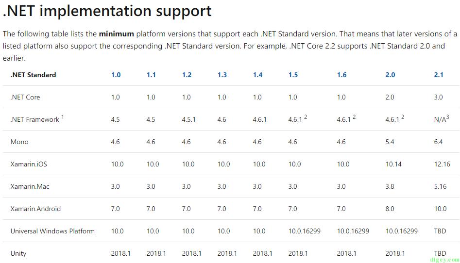 将 .NET Framework 项目转换为 .NET Standard 项目插图