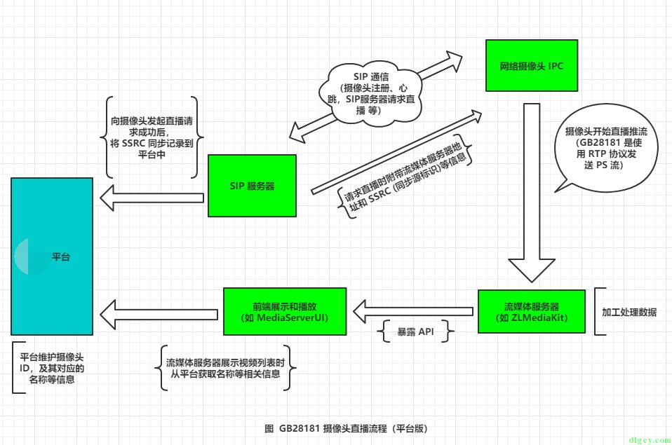 使用 WPF 版简易 SIP 服务器向 GB28181 摄像头发送直播请求插图18