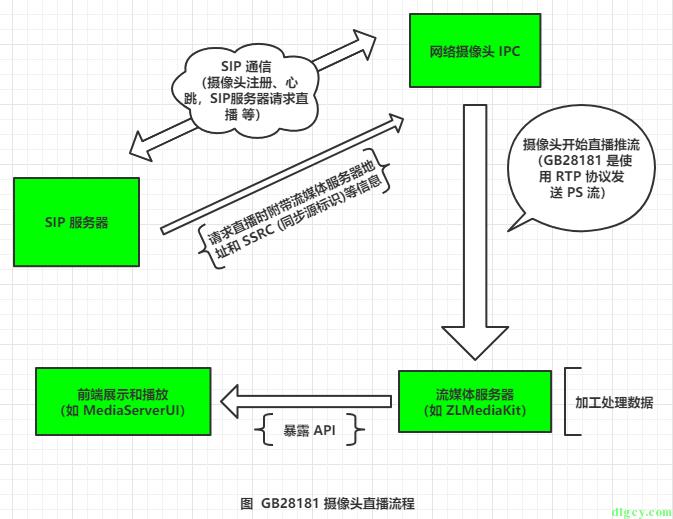 使用 WPF 版简易 SIP 服务器向 GB28181 摄像头发送直播请求插图