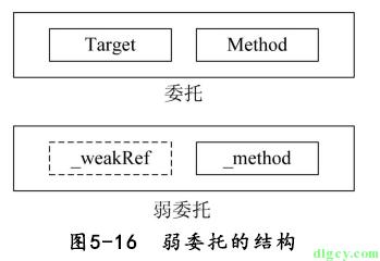 [读书笔记] 《修炼之道:.NET 开发要点精讲》插图8