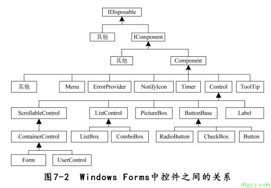 [读书笔记] 《修炼之道:.NET 开发要点精讲》插图9