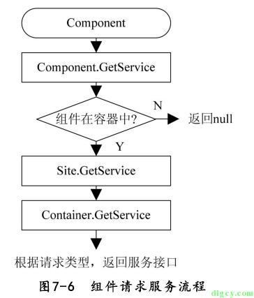 [读书笔记] 《修炼之道:.NET 开发要点精讲》插图11