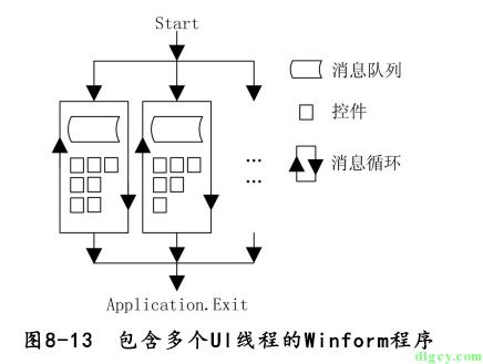 [读书笔记] 《修炼之道:.NET 开发要点精讲》插图13