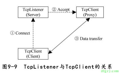 [读书笔记] 《修炼之道:.NET 开发要点精讲》插图16