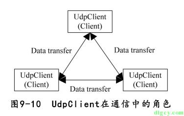 [读书笔记] 《修炼之道:.NET 开发要点精讲》插图17