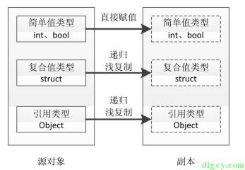 [读书笔记] 《修炼之道:.NET 开发要点精讲》插图4