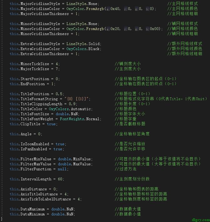 OxyPlot.WPF 公共属性一览插图2
